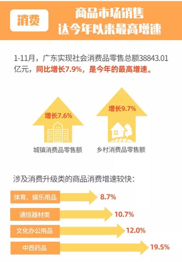 【经济资讯】2019年前11月广东经济形势出现积极变化